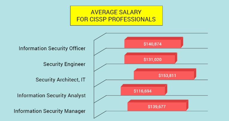 top 10 benefits of cissp certification